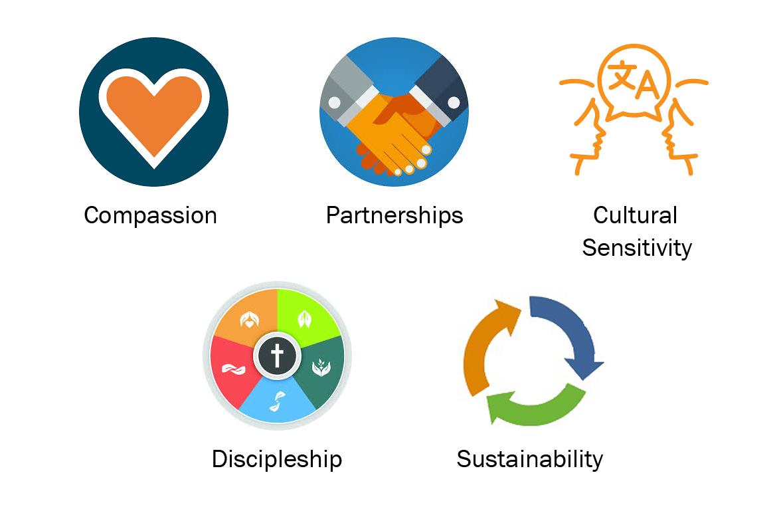 Cambodia Action 5 Values: Compassion, Partnerships, Cultural Sensitivity, Discipleship, Sustainability